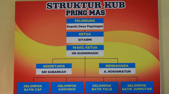 Struktur KUB Pring Mas